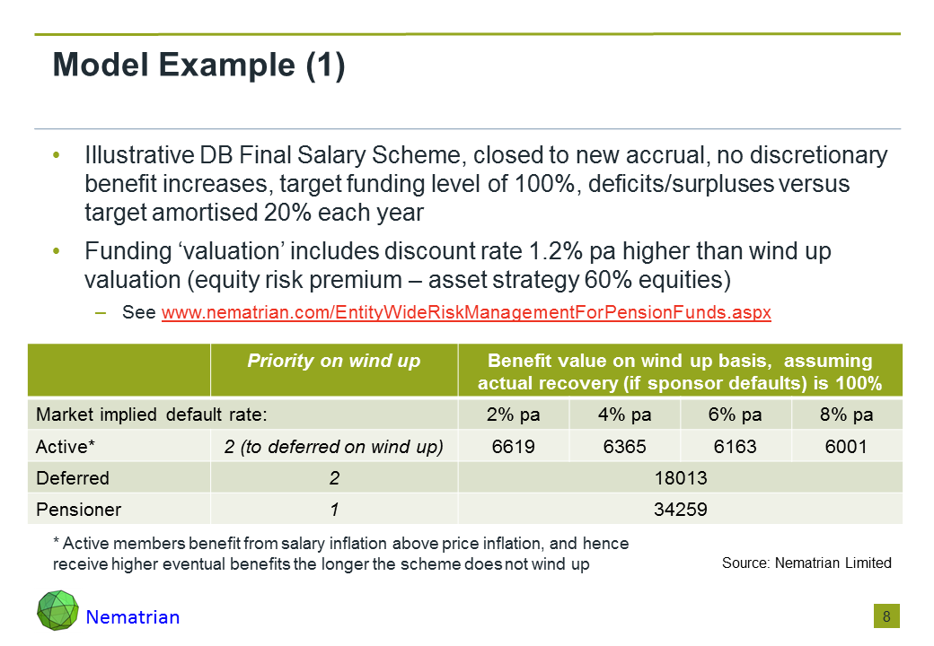 Bullet points include: Illustrative DB Final Salary Scheme, closed to new accrual, no discretionary benefit increases, target funding level of 100%, deficits/surpluses versus target amortised 20% each year. Funding 'valuation' includes discount rate 1.2% pa higher than wind up valuation (equity risk premium – asset strategy 60% equities). See www.nematrian.com/EntityWideRiskManagementForPensionFunds.aspx. Priority on wind up, Benefit value on wind up basis, assuming actual recovery (if sponsor defaults) is 100%, Market implied default rate: Active* (to deferred on wind up), Deferred, Pensioner. * Active members benefit from salary inflation above price inflation, and hence receive higher eventual benefits the longer the scheme does not wind up