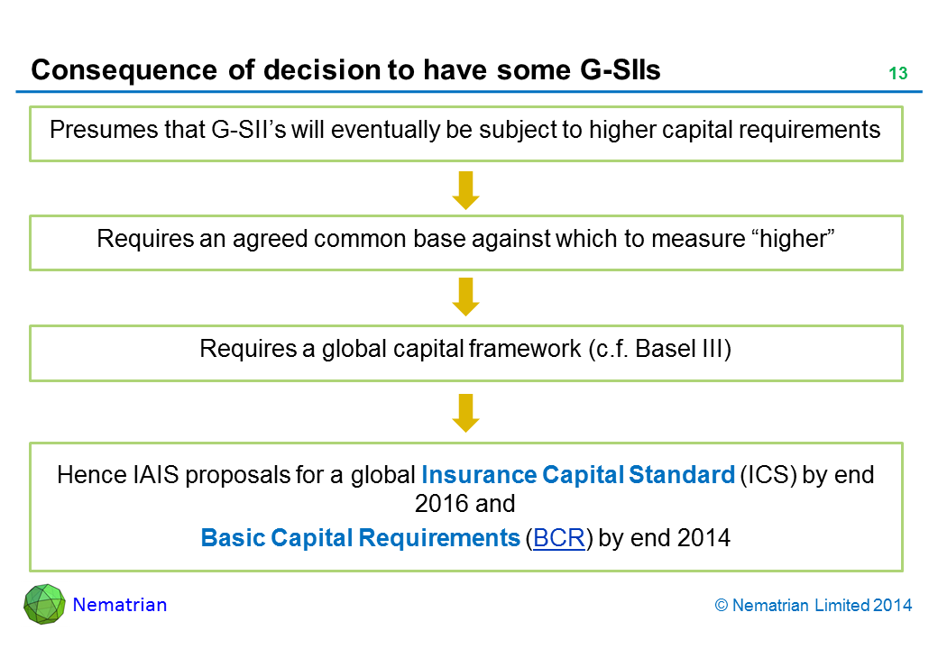 "Bullet points include: Presumes that G-SII's will eventually be subject to higher capital requirements. Requires an agreed common base against which to measure ""higher"". Requires a global capital framework (c.f. Basel III). Hence IAIS proposals for a global Insurance Capital Standard (ICS) by end 2016 and Basic Capital Requirements (BCR) by end 2014"