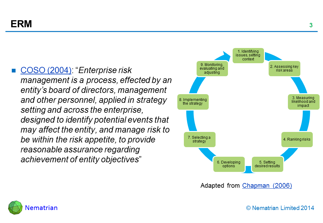 "Bullet points include: COSO (2004): ""Enterprise risk management is a process, effected by an entity's board of directors, management and other personnel, applied in strategy setting and across the enterprise, designed to identify potential events that may affect the entity, and manage risk to be within the risk appetite, to provide reasonable assurance regarding achievement of entity objectives"". 1. Identifying issues, setting context. 2. Assessing key risk areas. 3. Measuring likelihood and impact. 4. Ranking risks. 5. Setting desired results. 6. Developing options. 7. Selecting a strategy. 8. Implementing the strategy. 9. Monitoring, evaluating and adjusting. Adapted from Chapman (2006)"