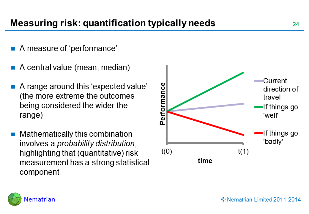 Bullet points include: A measure of 'performance' A central value (mean, median) A range around this 'expected value' (the more extreme the outcomes being considered the wider the range) Mathematically this combination involves a probability distribution, highlighting that (quantitative) risk measurement has a strong statistical component