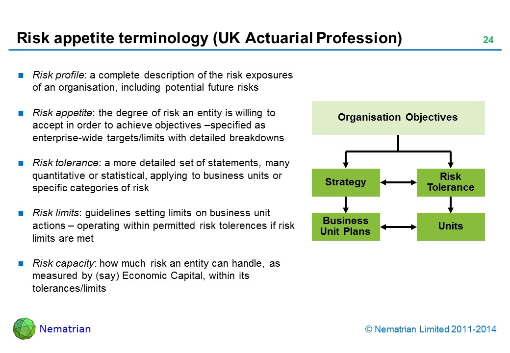 Bullet points include: Risk profile: a complete description of the risk exposures of an organisation, including potential future risks. Risk appetite: the degree of risk an entity is willing to accept in order to achieve objectives –specified as enterprise-wide targets/limits with detailed breakdowns. Risk tolerance: a more detailed set of statements, many quantitative or statistical, applying to business units or specific categories of risk. Risk limits: guidelines setting limits on business unit actions – operating within permitted risk tolerences if risk limits are met. Risk capacity: how much risk an entity can handle, as measured by (say) Economic Capital, within its tolerances/limits. Organisation Objectives. Strategy. Risk Tolerance. Business Unit Plans. Units