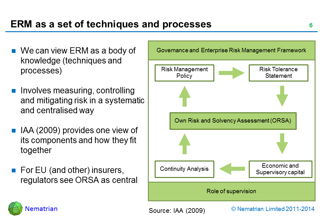 Bullet points include: We can view ERM as a body of knowledge (techniques and processes). Involves measuring, controlling and mitigating risk in a systematic and centralised way. IAA (2009) provides one view of its components and how they fit together. For EU (and other) insurers, regulators see ORSA as central. Governance and Enterprise Risk Management Framework. Risk Management Policy. Risk Tolerance Statement. Own Risk and Solvency Assessment (ORSA). Continuity Analysis. Economic and Supervisory capital. Role of supervision