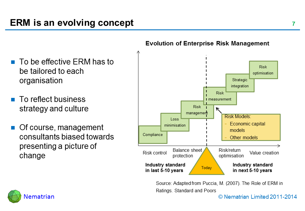 Bullet points include: To be effective ERM has to be tailored to each organisation. To reflect business strategy and culture. Of course, management consultants biased towards presenting a picture of change. Evolution of Enterprise Risk Management Industry standard in last 5-10 years. Today. Industry standard in next 5-10 years. Risk control. Balance sheet protection. Risk/return optimisation. Value creation. Compliance. Loss minimisation. Risk management. Risk measurement. Strategic integration. Risk optimisation