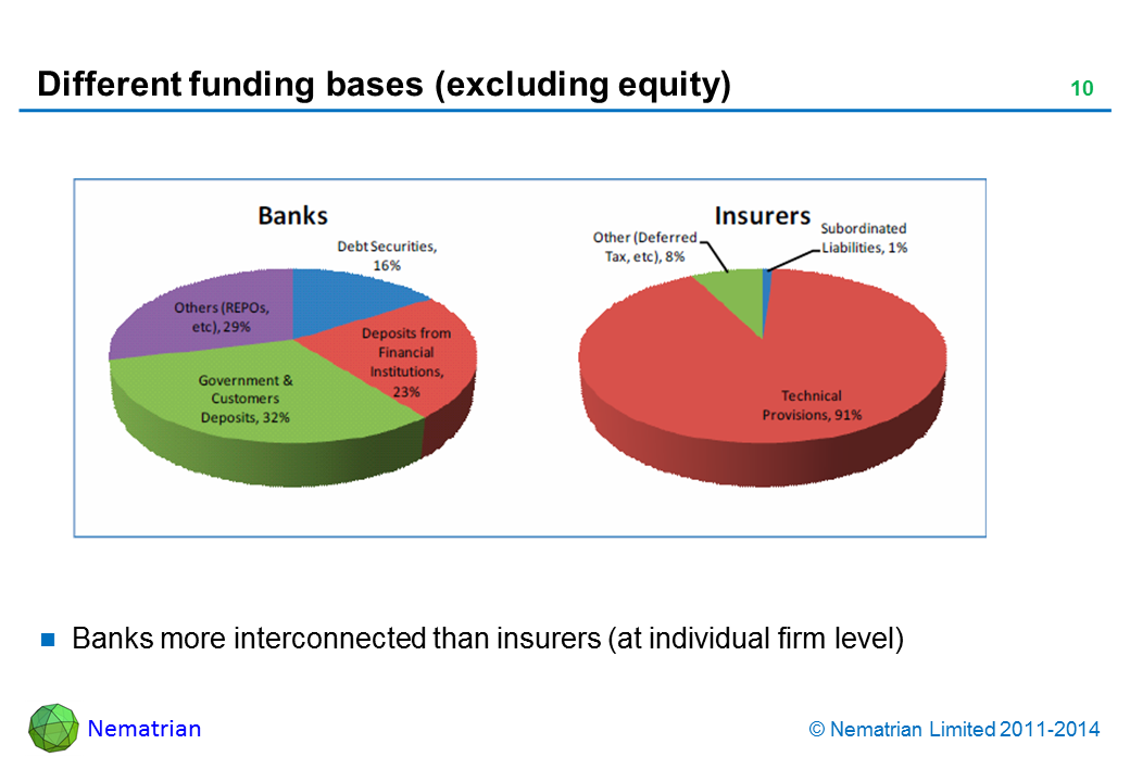 Bullet points include: Banks more interconnected than insurers (at individual firm level)