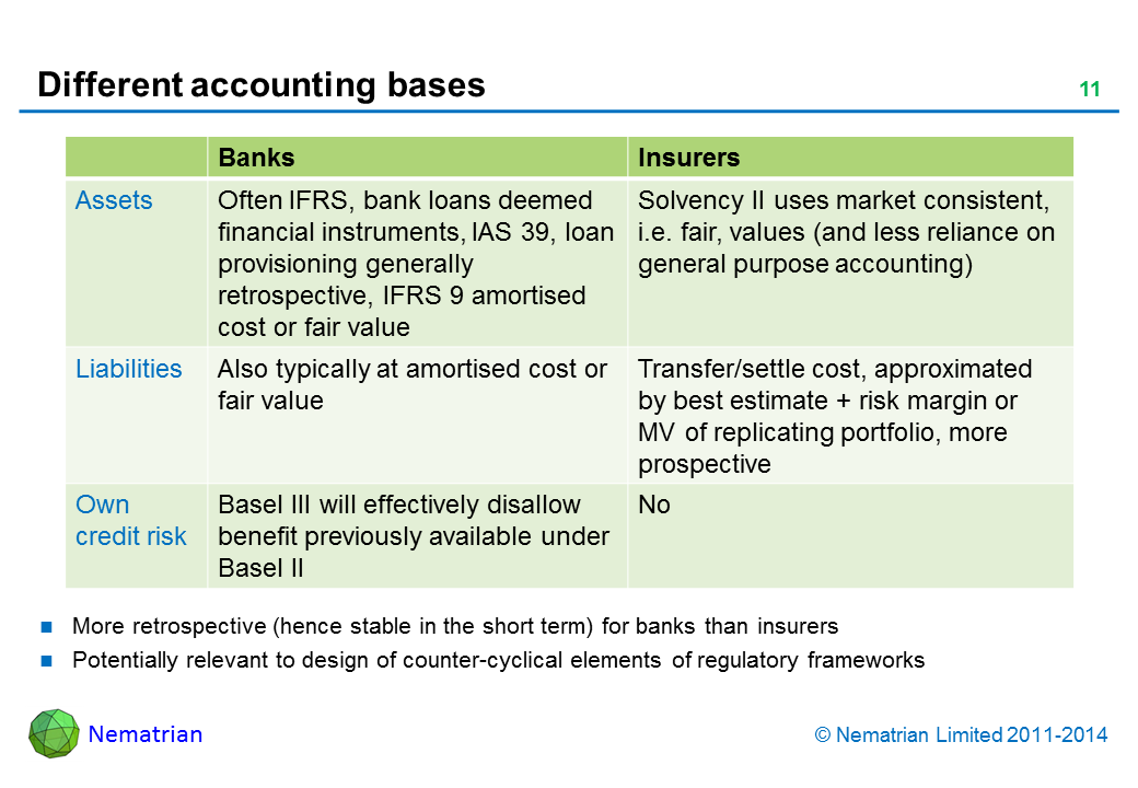 Bullet points include: Banks. Insurers. Assets. Often IFRS, bank loans deemed financial instruments, IAS 39, loan provisioning generally retrospective, IFRS 9 amortised cost or fair value. Solvency II uses market consistent, i.e. fair, values (and less reliance on general purpose accounting). Liabilities. Also typically at amortised cost or fair value. Transfer/settle cost, approximated by best estimate + risk margin or MV of replicating portfolio, more prospective. Own credit risk. Basel III will effectively disallow benefit previously available under Basel II. No. More retrospective (hence stable in the short term) for banks than insurers. Potentially relevant to design of counter-cyclical elements of regulatory frameworks