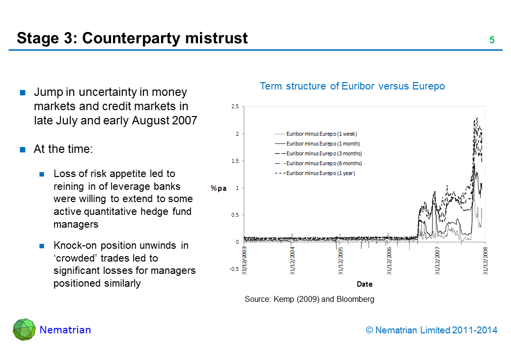 Bullet points include: Jump in uncertainty in money markets and credit markets in late July and early August 2007. At the time: Loss of risk appetite led to reining in of leverage banks were willing to extend to some active quantitative hedge fund managers. Knock-on position unwinds in 'crowded' trades led to significant losses for managers positioned similarly