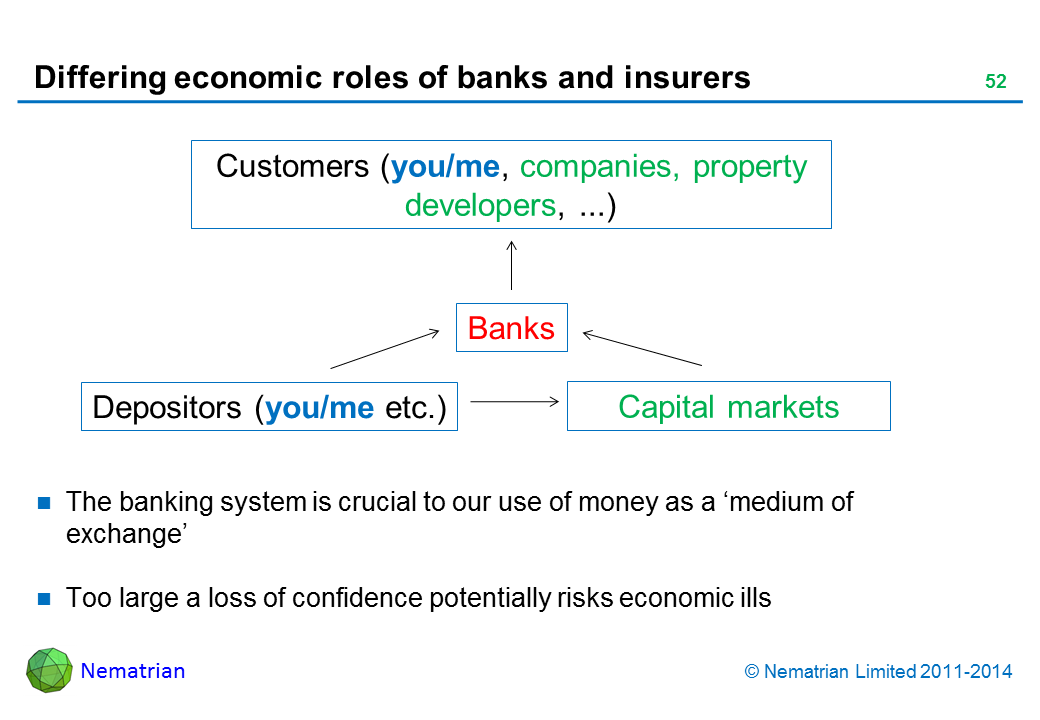 Bullet points include: The banking system is crucial to our use of money as a 'medium of exchange'. Too large a loss of confidence potentially risks economic ills. Customers (you/me, companies, property developers, ...). Banks. Depositors (you/me etc.). Capital markets