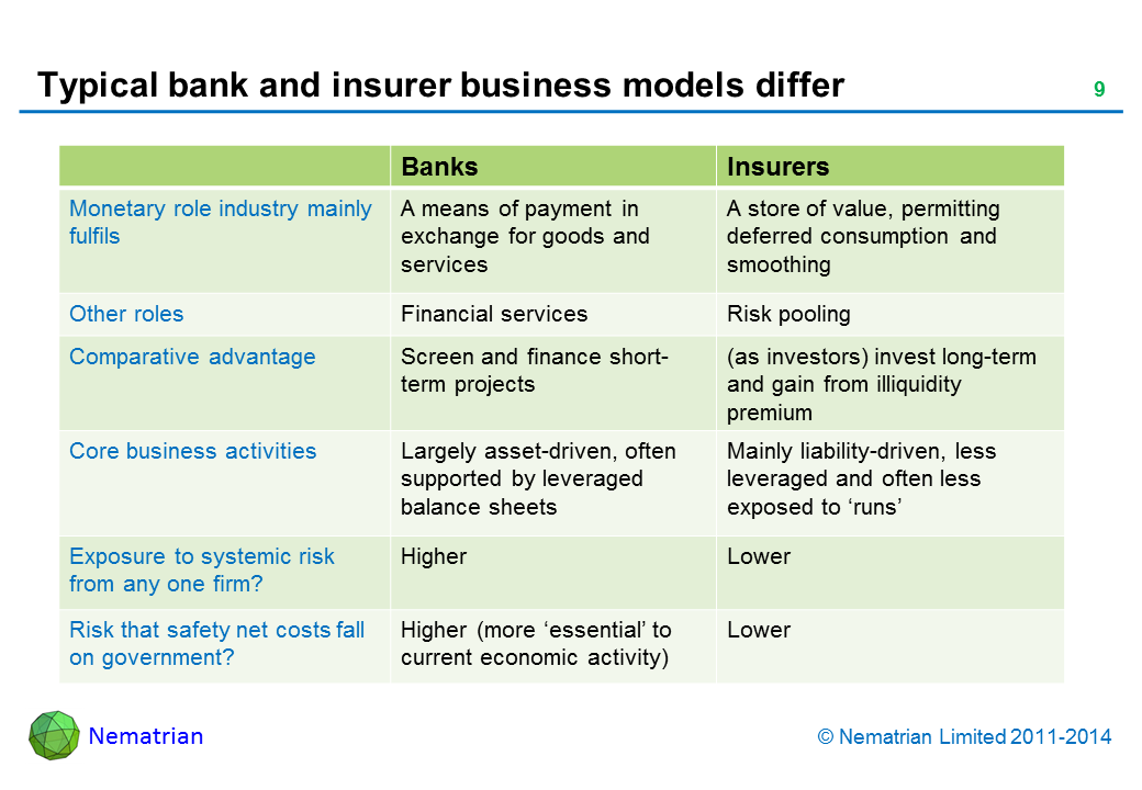 Bullet points include: Banks. Insurers. Monetary role industry mainly fulfils. A means of payment in exchange for goods and services. A store of value, permitting deferred consumption and smoothing. Other roles. Financial services. Risk pooling. Comparative advantage. Screen and finance short-term projects (as investors). invest long-term and gain from illiquidity premium. Core business activities. Largely asset-driven, often supported by leveraged balance sheets. Mainly liability-driven, less leveraged and often less exposed to 'runs'. Exposure to systemic risk from any one firm? Higher Lower Risk that safety net costs fall on government? Higher (more 'essential' to current economic activity). Lower