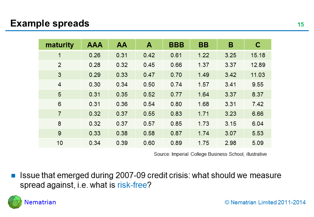 Bullet points include: Issue that emerged during 2007-09 credit crisis: what should we measure spread against, i.e. what is risk-free?