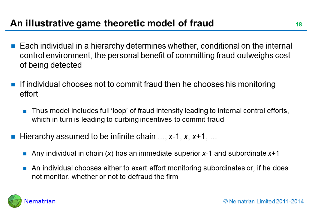 Bullet points include: Each individual in a hierarchy determines whether, conditional on the internal control environment, the personal benefit of committing fraud outweighs cost of being detected. If individual chooses not to commit fraud then he chooses his monitoring effort. Thus model includes full 'loop' of fraud intensity leading to internal control efforts, which in turn is leading to curbing incentives to commit fraud. Hierarchy assumed to be infinite chain ..., x-1, x, x+1, ... Any individual in chain (x) has an immediate superior x-1 and subordinate x+1. An individual chooses either to exert effort monitoring subordinates or, if he does not monitor, whether or not to defraud the firm