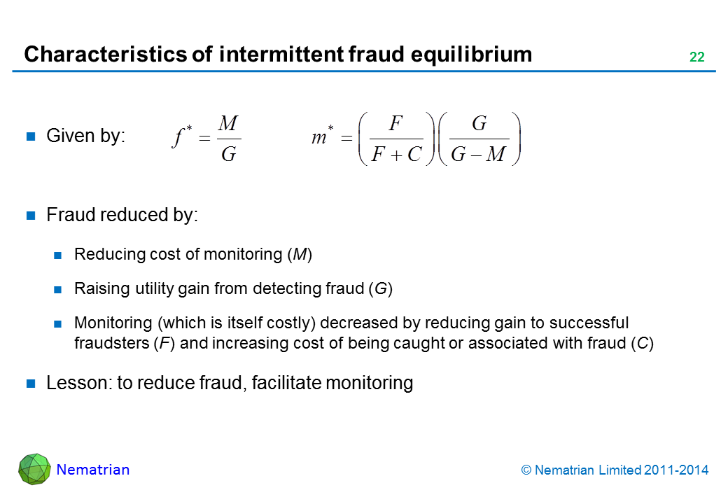 Bullet points include: Given by: Fraud reduced by: Reducing cost of monitoring (M). Raising utility gain from detecting fraud (G). Monitoring (which is itself costly) decreased by reducing gain to successful fraudsters (F) and increasing cost of being caught or associated with fraud (C). Lesson: to reduce fraud, facilitate monitoring