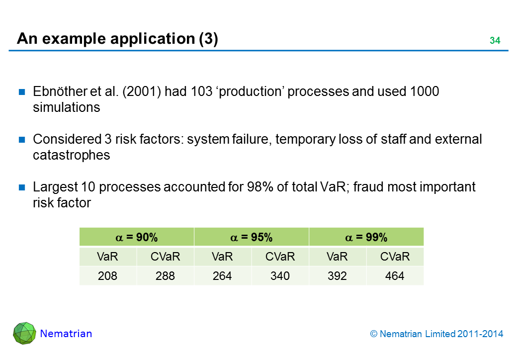 Bullet points include: Ebnother et al. (2001) had 103 'production' processes and used 1000 simulations. Considered 3 risk factors: system failure, temporary loss of staff and external catastrophes. Largest 10 processes accounted for 98% of total VaR; fraud most important risk factor