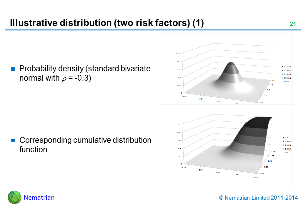 Bullet points include: Probability density (standard bivariate normal with rho = -0.3). Corresponding cumulative distribution function