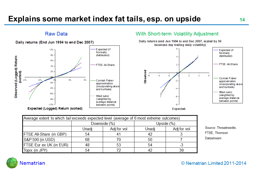 Bullet points include: Average extent to which tail exceeds expected level (average of 6 most extreme outcomes). Downside (%). Upside (%). Unadj. Adj for vol. FTSE All-Share (in GBP). S&P 500 (in USD). FTSE Eur ex UK (in EUR).Topix (in JPY)