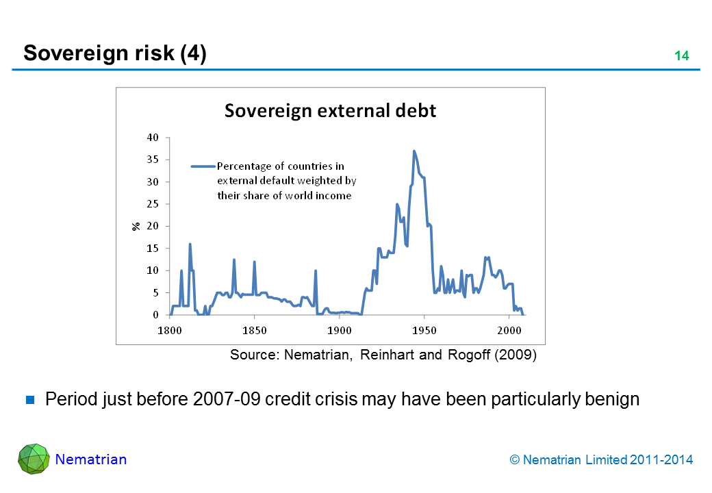Bullet points include: Period just before 2007-09 credit crisis may have been particularly benign