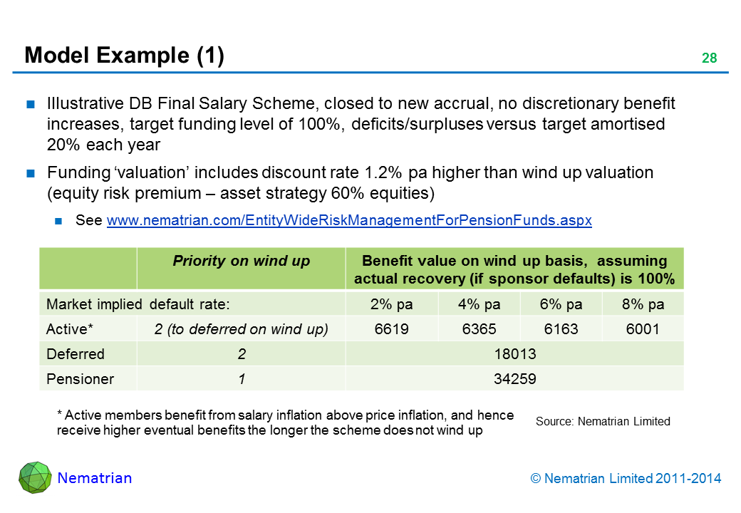 Bullet points include: Illustrative DB Final Salary Scheme, closed to new accrual, no discretionary benefit increases, target funding level of 100%, deficits/surpluses versus target amortised 20% each year. Funding 'valuation' includes discount rate 1.2% pa higher than wind up valuation (equity risk premium – asset strategy 60% equities). See www.nematrian.com/EntityWideRiskManagementForPensionFunds.aspx. Priority on wind up. Benefit value on wind up basis,  assuming actual recovery (if sponsor defaults) is 100%. Market implied default rate: Active*. Deferred. Pensioner. * Active members benefit from salary inflation above price inflation, and hence receive higher eventual benefits the longer the scheme does not wind up