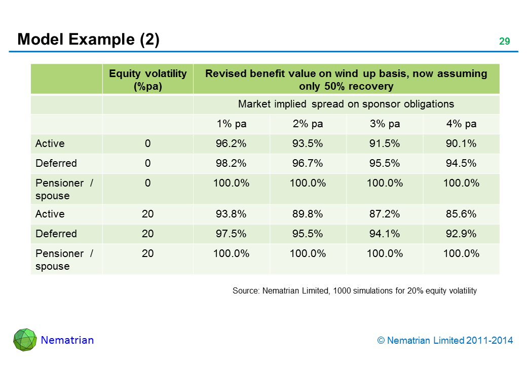 Bullet points include: Equity volatility Revised benefit value on wind up basis, now assuming only 50% recovery (%pa) Market implied spread on sponsor obligations. 1% pa, 2% pa, 3% pa, 4% pa, Active. Deferred. Pensioner  / spouse