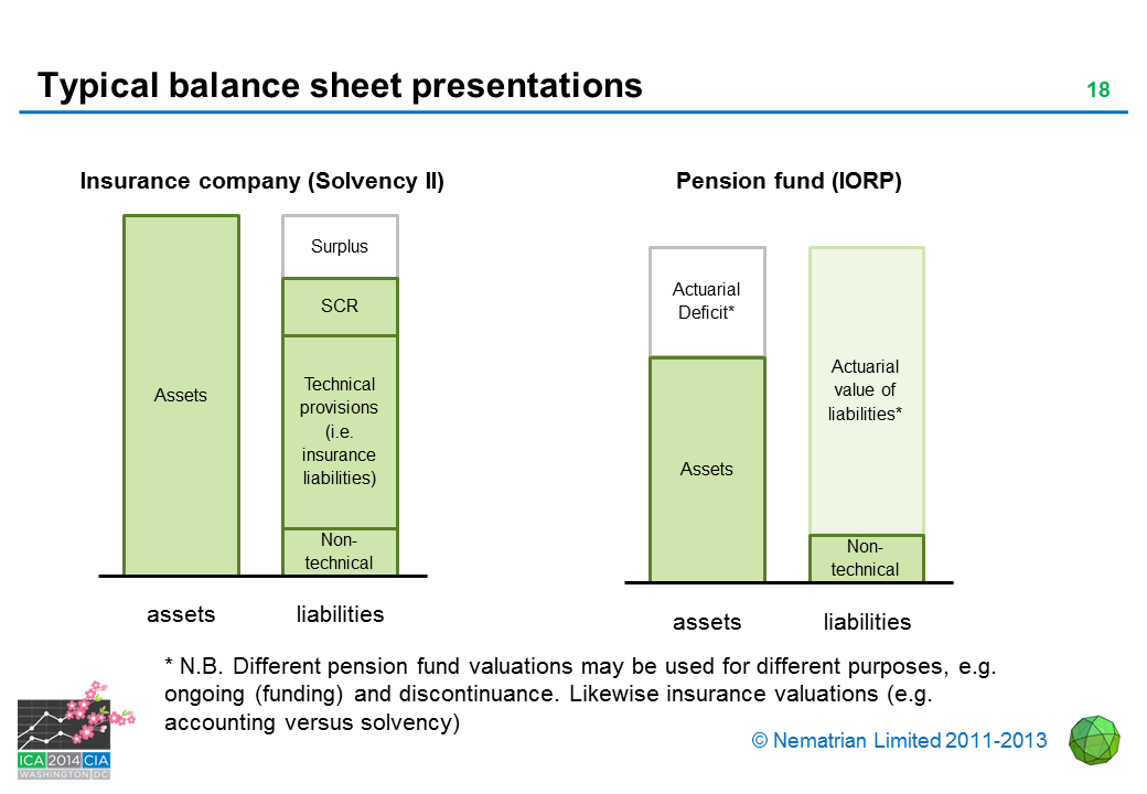 Bullet points include: Insurance company (Solvency II). Assets. Surplus. SCR. Technical provisions (i.e. insurance liabilities). Non-technical. Pension fund (IORP). Actuarial Deficit*. Actuarial value of liabilities*. * N.B. Different pension fund valuations may be used for different purposes, e.g. ongoing (funding) and discontinuance. Likewise insurance valuations (e.g. accounting versus solvency)