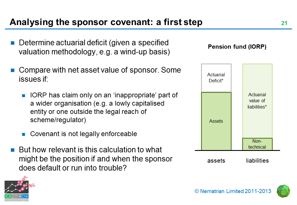 Bullet points include: Determine actuarial deficit (given a specified valuation methodology, e.g. a wind-up basis). Compare with net asset value of sponsor. Some issues if: IORP has claim only on an 'inappropriate' part of a wider organisation (e.g. a lowly capitalised entity or one outside the legal reach of scheme/regulator). Covenant is not legally enforceable. But how relevant is this calculation to what might be the position if and when the sponsor does default or run into trouble? Actuarial Deficit* Assets. Actuarial value of liabilities* Non-technical