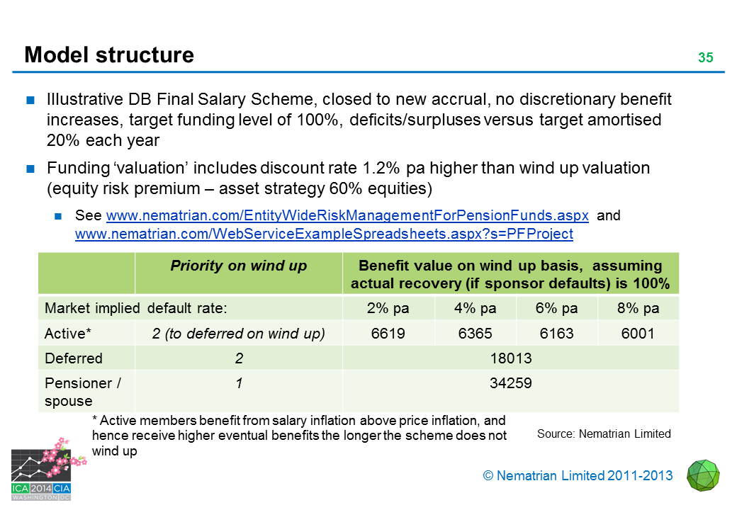Bullet points include: Equity volatility Revised benefit value on wind up basis, now assuming only 50% recovery Market implied spread on sponsor obligations Active Deferred Pensioner / spouse Active Deferred Pensioner  / spouse. Source: Nematrian Limited, 1000 simulations for 20% equity volatility