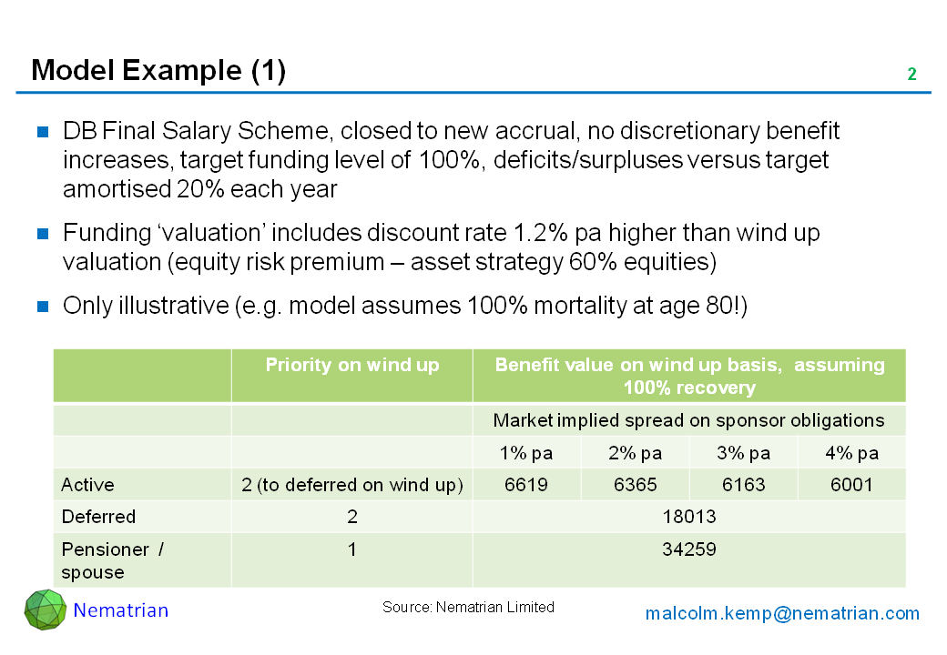 Bullet points include: DB Final Salary Scheme, closed to new accrual, no discretionary benefit increases, target funding level of 100%, deficits/surpluses versus target amortised 20% each year. Funding 'valuation' includes discount rate 1.2% pa higher than wind up valuation (equity risk premium – asset strategy 60% equities). Only illustrative (e.g. model assumes 100% mortality at age 80!). Priority on wind up Benefit value on wind up basis,  assuming 100% recovery, Market implied spread on sponsor obligations, Active 2 (to deferred on wind up), Deferred,Pensioner  / spouse