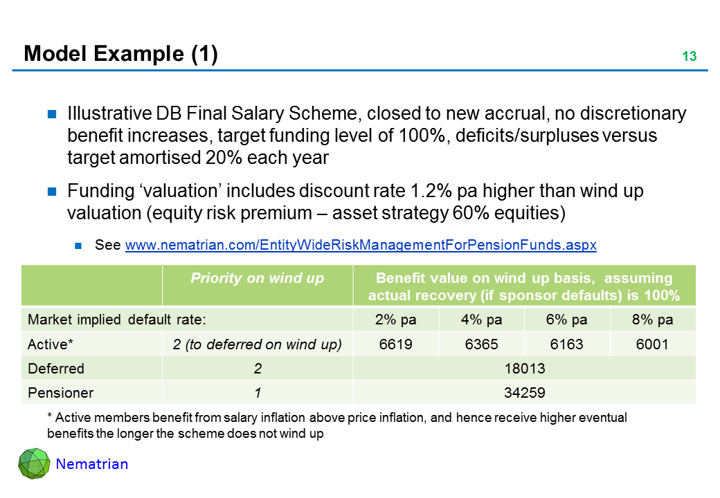 Bullet points include: Illustrative DB Final Salary Scheme, closed to new accrual, no discretionary benefit increases, target funding level of 100%, deficits/surpluses versus target amortised 20% each year. Funding 'valuation' includes discount rate 1.2% pa higher than wind up valuation (equity risk premium – asset strategy 60% equities). See www.nematrian.com/EntityWideRiskManagementForPensionFunds.aspx. Priority on wind up, Benefit value on wind up basis,  assuming actual recovery (if sponsor defaults) is 100%, Market implied default rate: Active*2 (to deferred on wind up), Deferred, Pensioner, * Active members benefit from salary inflation above price inflation, and hence receive higher eventual benefits the longer the scheme does not wind up