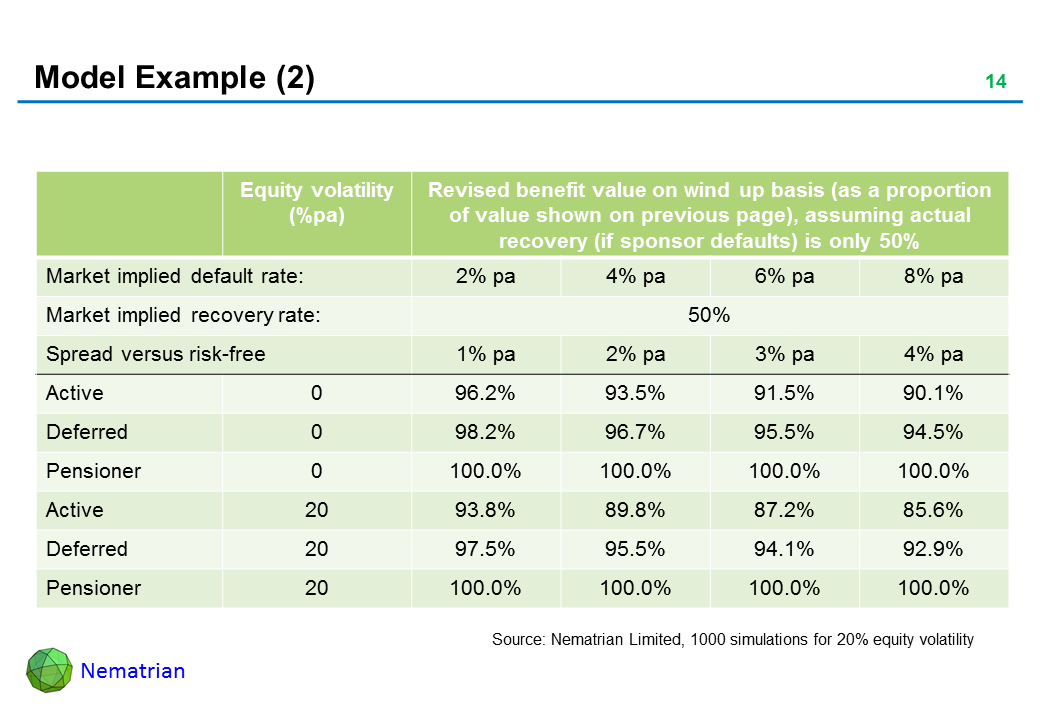 Bullet points include: Equity volatility, Revised benefit value on wind up basis (as a proportion of value shown on previous page), assuming actual recovery (if sponsor defaults) is only 50%, Market implied default rate: Market implied recovery rate: Spread versus risk-free, Active, Deferred, Pensioner