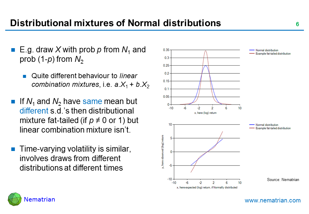 Bullet points include: E.g. draw X with prob p from N1 and prob (1-p) from N2. Quite different behaviour to linear combination mixtures, i.e. a.X1 + b.X2. If N1 and N2 have same mean but different s.d.'s then distributional mixture fat-tailed (if p NE 0 or 1) but linear combination mixture isn't. Time-varying volatility is similar, involves draws from different distributions at different times