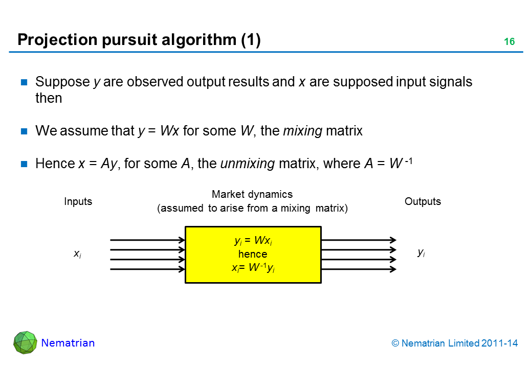 Bullet points include: Suppose y are observed output results and x are supposed input signals then We assume that y = Wx for some W, the mixing matrix Hence x = Ay, for some A, the unmixing matrix, where A = W -1