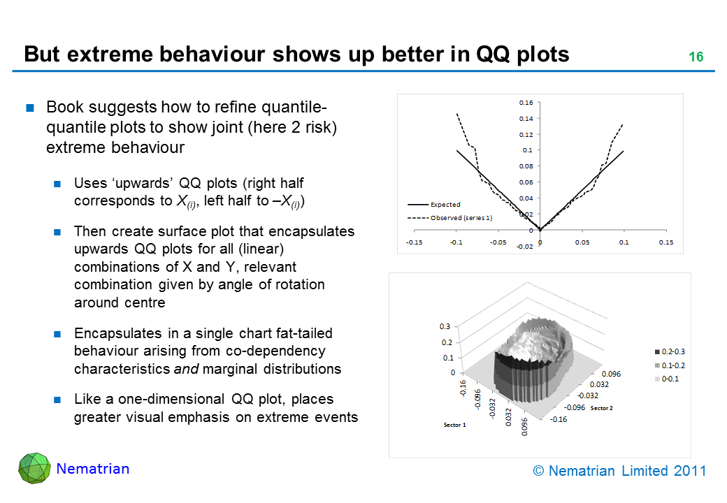 Bullet points include: Book suggests how to refine quantile-quantile plots to show joint (here 2 risk) extreme behaviour. Uses 'upwards' QQ plots (right half corresponds to X(i), left half to –X(i)). Then create surface plot that encapsulates upwards QQ plots for all (linear) combinations of X and Y, relevant combination given by angle of rotation around centre. Encapsulates in a single chart fat-tailed behaviour arising from co-dependency characteristics and marginal distributions. Like a one-dimensional QQ plot, places greater visual emphasis on extreme events