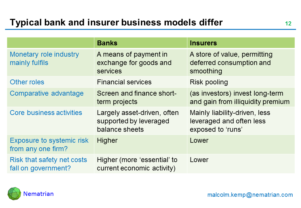 Bullet points include: Banks, Insurers. Monetary role industry mainly fulfils, A means of payment in exchange for goods and services, A store of value, permitting deferred consumption and smoothing. Other roles: Financial services, Risk pooling. Comparative advantage: Screen and finance short-term projects (as investors) invest long-term and gain from illiquidity premium. Core business activities: Largely asset-driven, often supported by leveraged balance sheets, Mainly liability-driven, less leveraged and often less exposed to 'runs'. Exposure to systemic risk from any one firm? Higher, Lower. Risk that safety net costs fall on government? Higher (more 'essential' to current economic activity), Lower