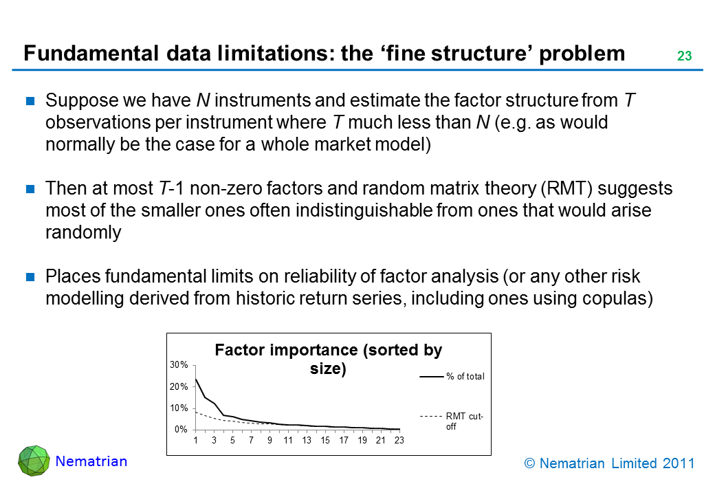 Bullet points include: Suppose we have N instruments and estimate the factor structure from T observations per instrument where T much less than N (e.g. as would normally be the case for a whole market model). Then at most T-1 non-zero factors and random matrix theory (RMT) suggests most of the smaller ones often indistinguishable from ones that would arise randomly. Places fundamental limits on reliability of factor analysis (or any other risk modelling derived from historic return series, including ones using copulas)