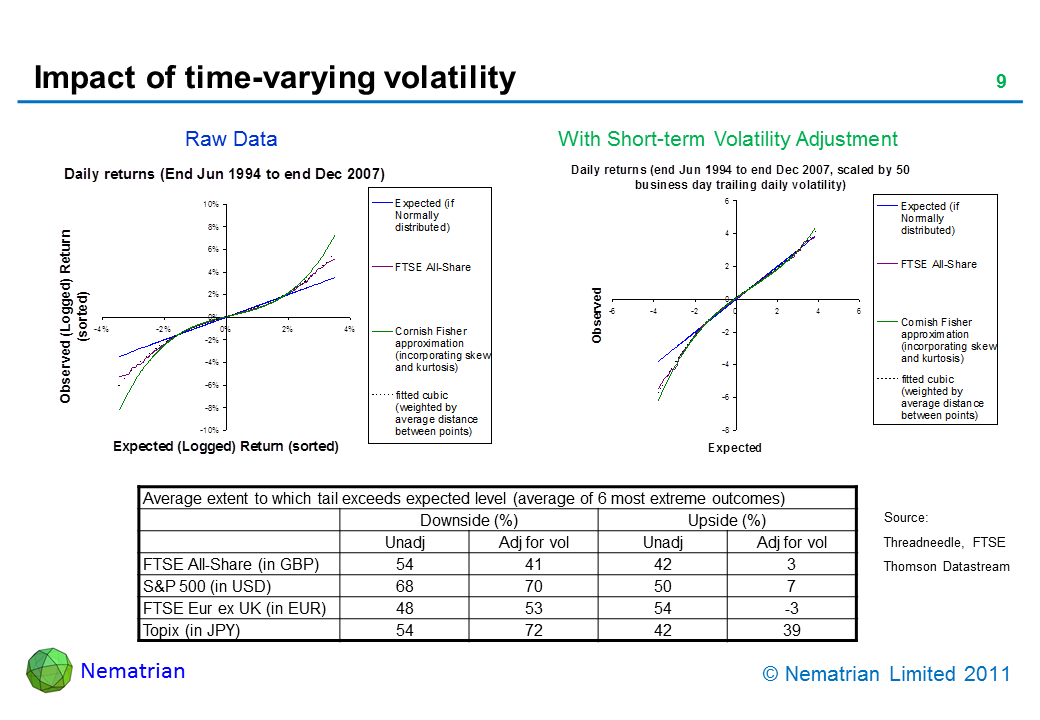 Bullet points include: Raw Data. With Short-term Volatility Adjustment